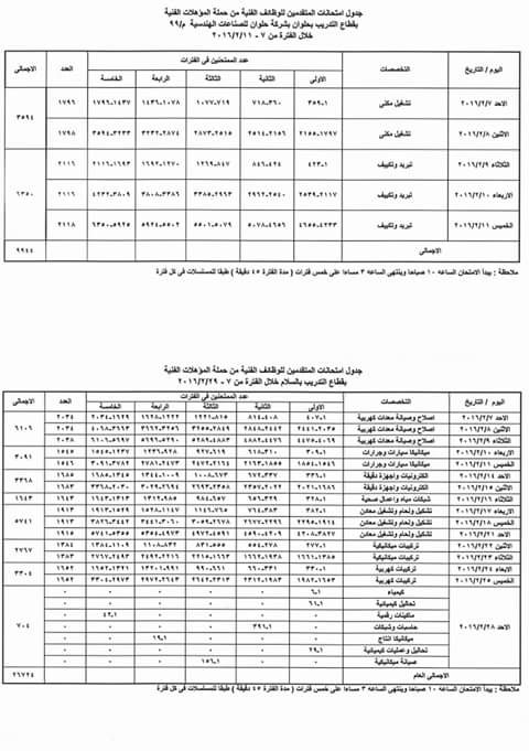 """جدول موعد اختبارات وظائف الإنتاج الحربي """"الهيئة القومية للإنتاج الحربي"""""""