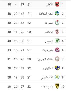 جدول ترتيب أندية الدوري المصري
