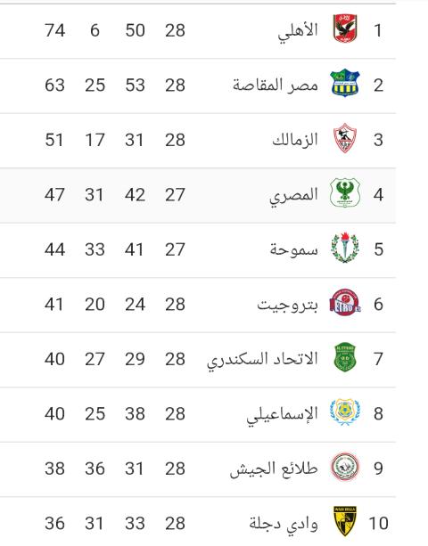 جدول ترتيب أندية الدوري المصري الممتاز